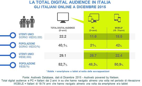La total digital audience di dicembre 2015 e il nuovo report sulla diffusione di Internet in Italia