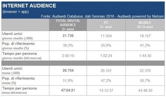 LA TOTAL DIGITAL AUDIENCE IN ITALIA NEL MESE DI GENNAIO 2016