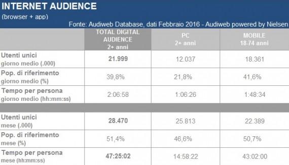 LA TOTAL DIGITAL AUDIENCE IN ITALIA NEL MESE DI FEBBRAIO 2016