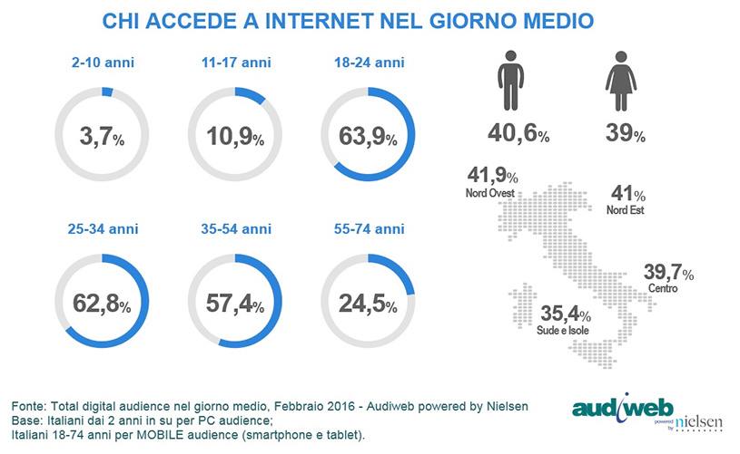 chi_accede_internet