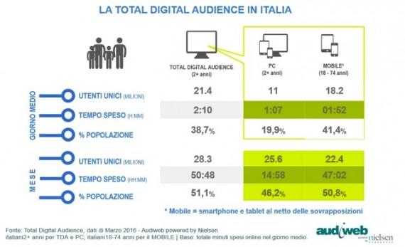 LA TOTAL DIGITAL AUDIENCE IN ITALIA NEL MESE DI MARZO 2016