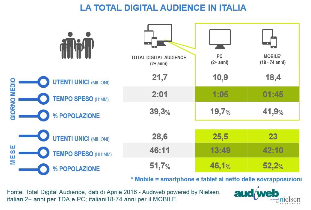 La total digital audience del mese di aprile 2016