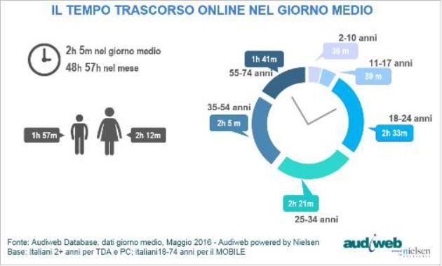 fTempo online nel giorno medio audiweb oto3