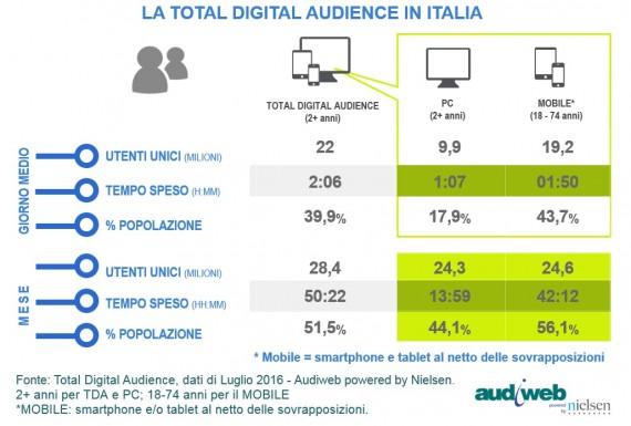 LA TOTAL DIGITAL AUDIENCE IN ITALIA NEL MESE DI LUGLIO 2016