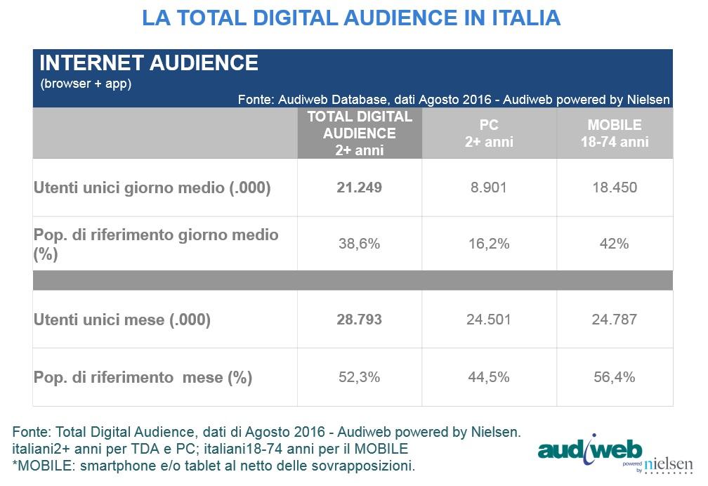 LA TOTAL DIGITAL AUDIENCE IN ITALIA NEL MESE DI AGOSTO 2016