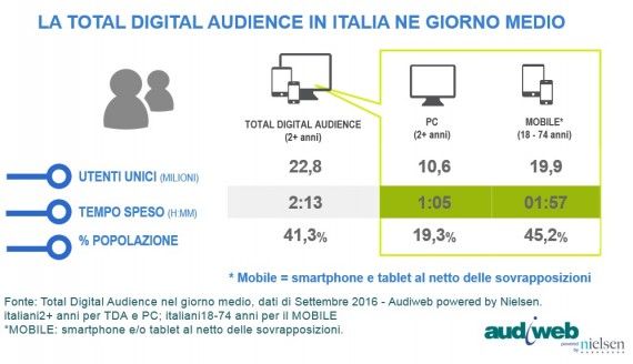 LA TOTAL DIGITAL AUDIENCE DEL MESE DI SETTEMBRE 2016