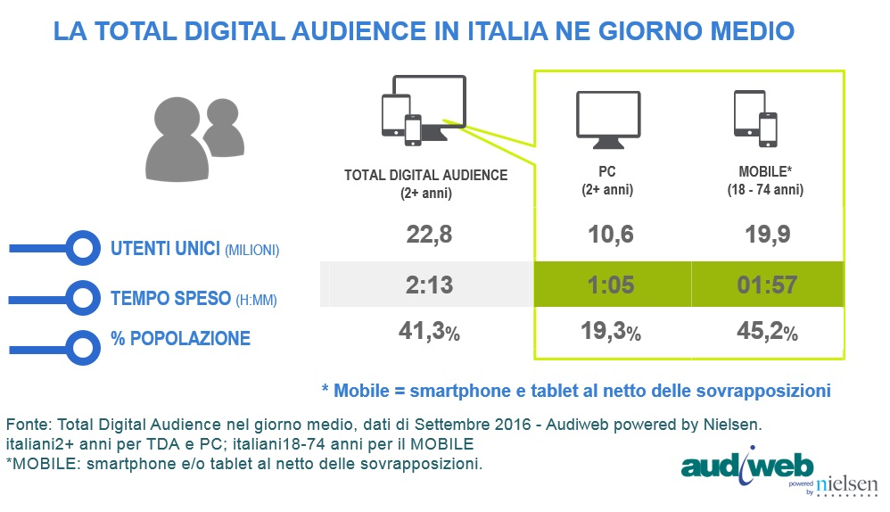 total_digital_audience_settembre2016