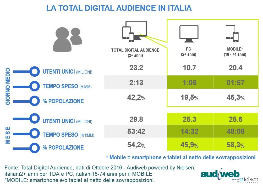 La total digital audience in Italia nel mese di ottobre 2016