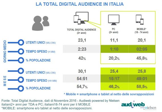 La total digital audience del mese di novembre 2016