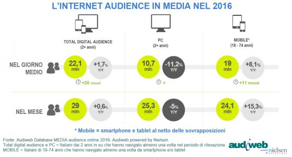 LA TOTAL DIGITAL AUDIENCE A DICEMBRE 2016