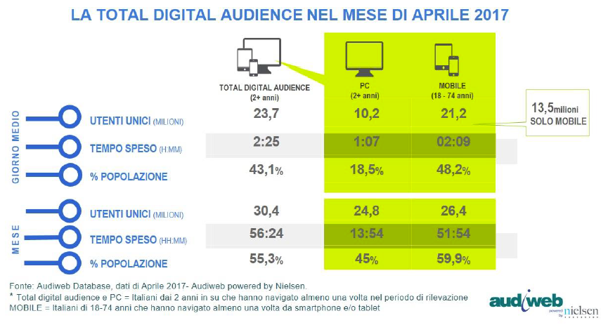 LA TOTAL DIGITAL AUDIENCE A APRILE 2017