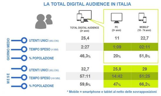LA TOTAL DIGITAL AUDIENCE A SETTEMBRE 2017