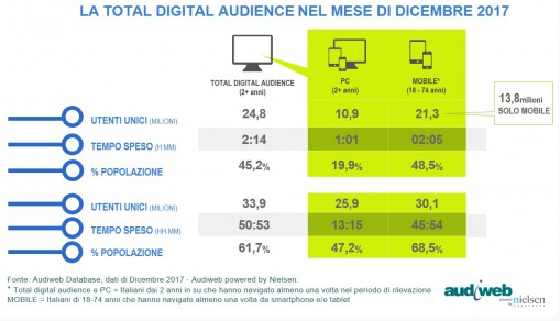LA TOTAL DIGITAL AUDIENCE A DICEMBRE 2017