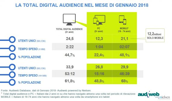 LA TOTAL DIGITAL AUDIENCE A GENNAIO 2018
