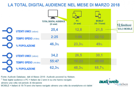 LA TOTAL DIGITAL AUDIENCE A MARZO 2018