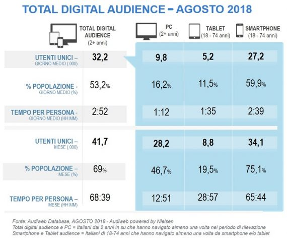 Total digital audience del mese di agosto 2018