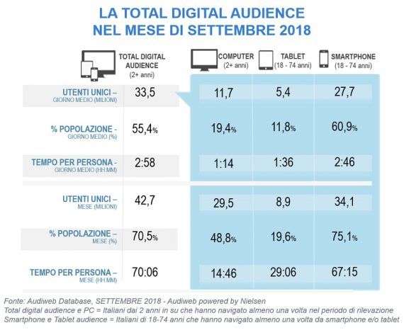 LA TOTAL DIGITAL AUDIENCE A SETTEMBRE 2018