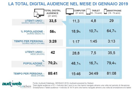LA TOTAL DIGITAL AUDIENCE A GENNAIO 2019