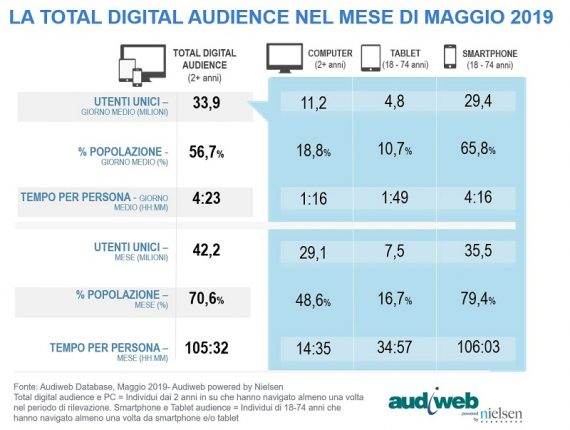 LA TOTAL DIGITAL AUDIENCE MAGGIO 2019