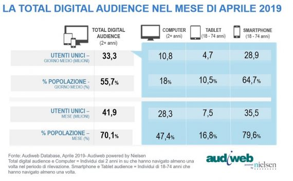 LA TOTAL DIGITAL AUDIENCE AD APRILE 2019
