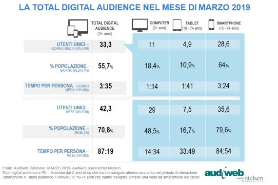 LA TOTAL DIGITAL AUDIENCE A MARZO 2019