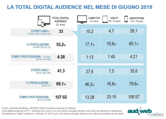 LA TOTAL DIGITAL AUDIENCE GIUGNO 2019